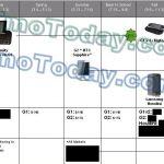 Un Samsung houdini et une V2 du HTC Dream alias Bigfoot sur le planning de T-mobile