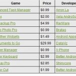 Top 10 des ventes d'applications et de jeux sur Android-market