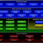 Android est il un système linux?