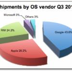 Android passe en tête des systèmes d'exploitation aux USA