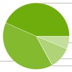 Répartition des versions d'Android – Diminution notable de la fragmentation