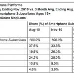 Il y a plus d'utilisateurs sur Android que sur iPhone aux USA