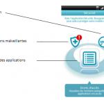 Sécurité – Application proposée par Bouygues Telecom