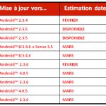 SFR publie les dates de mise à jour d'Android 4 pour Galaxy S II, Galaxy Nexus, Nexus S…