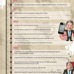 Apple contre le reste du monde – Chronologie des procès