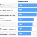 Au jeu du benchmark, le Galaxy S4 bat le One à plate couture