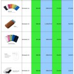 Accessoires Galaxy S4 – Une liste de prix non officielle