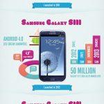 Samsung  Galaxy S – L'évolution de la gamme en #infographie