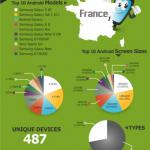 Répartition des terminaux Android dans le monde en #infographie