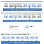 MediaTek officialise son processeur octo-core