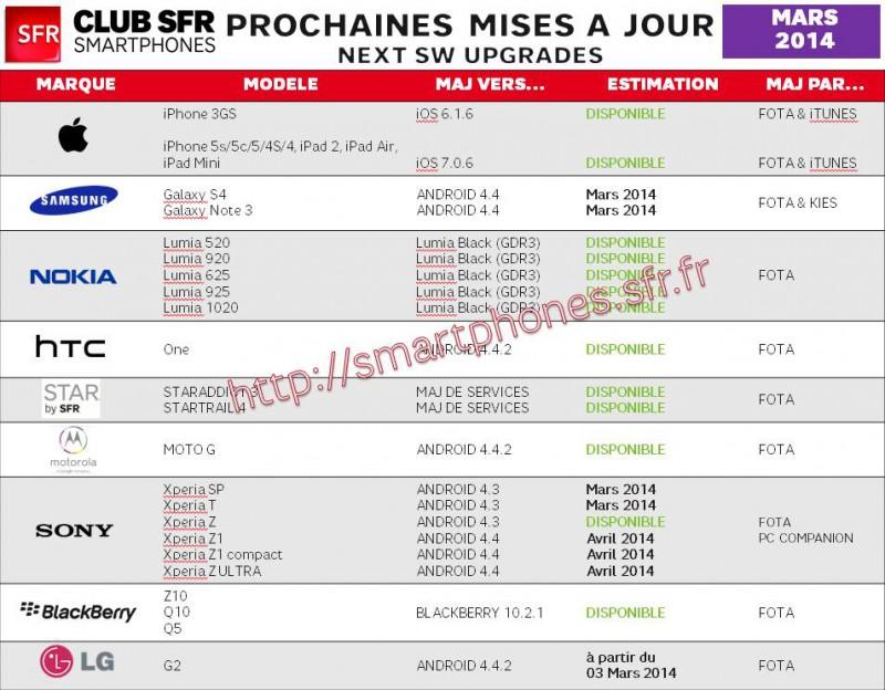 tableau-mises-à-jour-SFR-mars-2014