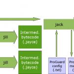 Jack & Jill – Un nouveau compilateur pour Android