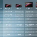 Energy Tablet Neo 2 – Nouvelle gamme de tablettes de la marque ibère
