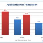 Les utilisateurs Android sont plus fidèles à leurs applications que ceux d'iPhone