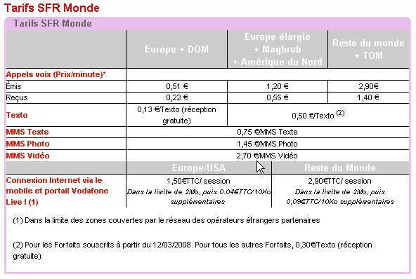 offre SFR Monde, Vodafone Passport, appel depuis tranger - Mozilla Firefox