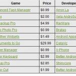 Top 10 des ventes d'applications et de jeux sur Android-market