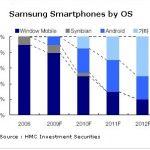 30 % des terminaux Samsung seront sous Android en 2010