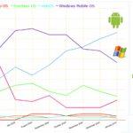 Android la plate forme qui crée le plus de buzz