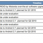 Mise à jour Android 2.1 – Le planning officiel de Motorola
