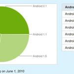 Répartition des versions d'Android – Les nouveaux chiffres de Google