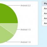 Répartition des versions d'Android – 1 terminal sur 3 sous Froyo