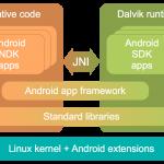 Android – Qu'est-ce qu'il y a sous ton grand chapeau ?