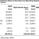 Android – 2e des parts de marché mondiales au Q3 2010