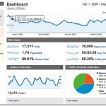 Google analytics – Suivez vos applications Android