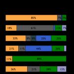 Les utilisateurs d'Android seraient-ils les plus satisfaits ?