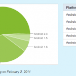 Répartition des versions Android – Net recul de la fragmentation