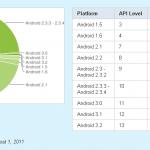 Répartition des versions – 3/4 des terminaux sous Android 2.2 et plus
