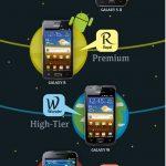 Samsung – Une illustration pour expliquer sa gamme Android