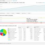 L'Android Market ajoute de nouvelles statistiques pour les développeurs