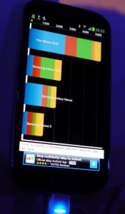 Benchmark Samsung Galaxy S III