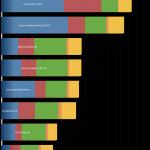 benchmark Nexus 10