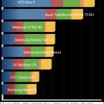 LG Nexus 4 benchmark