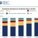 Smartphones Android – 75% des ventes, soit 3 téléphones sur 4