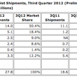 Android gagne du terrain dans le marché des tablettes