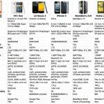 HTC One – Face à ses concurrents