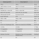 Samsung Galaxy S4 – Comparatifs