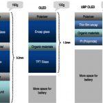 Samsung Galaxy Note 3 – Le premier écran incassable plastic OLED ?