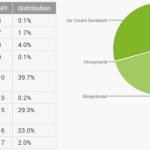 Android – Jelly Bean commence à prendre de l'ampleur