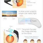 Le fonctionnement des Google Glass en #infographie