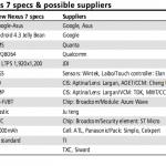 Nexus 7 – Des spécifications pour la prochaine version ?