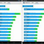 Nexus 7 2012 et 2013 – Le choc des benchmarks