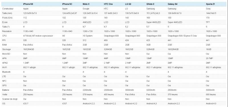 Comparatif des spécifications entre iPhone 5C iPhone5S