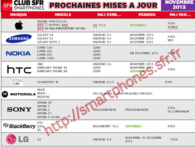 Tableau-mises-à-jour-smartphones-SFR_novembre-2013