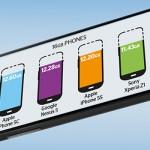 Smartphones – Une étude sur la mémoire réellement disponible