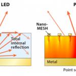 Une évolution du LED pour 400% de luminosité en plus