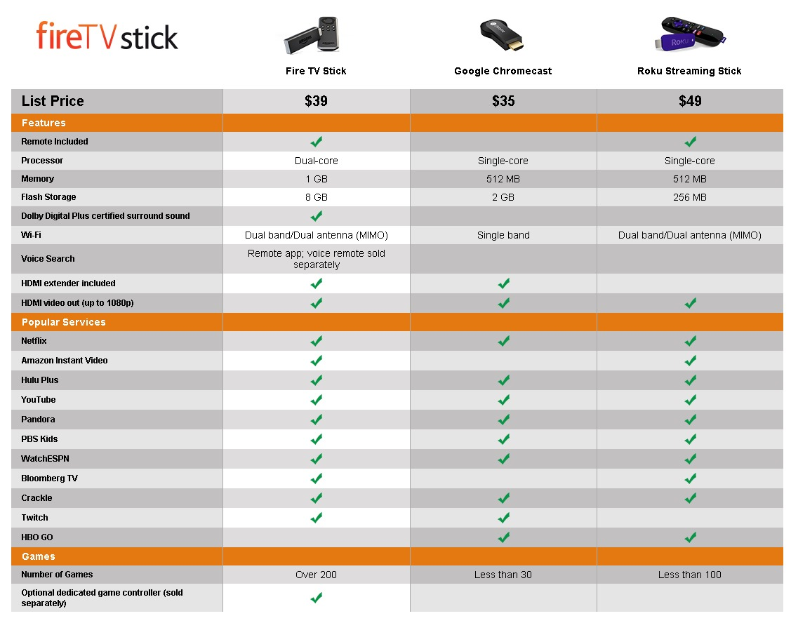 Fire TV Stick   Official Site   Shop Now